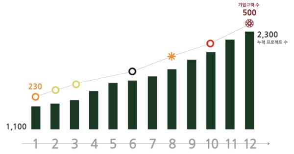 오픈서베이의 2013년 성장